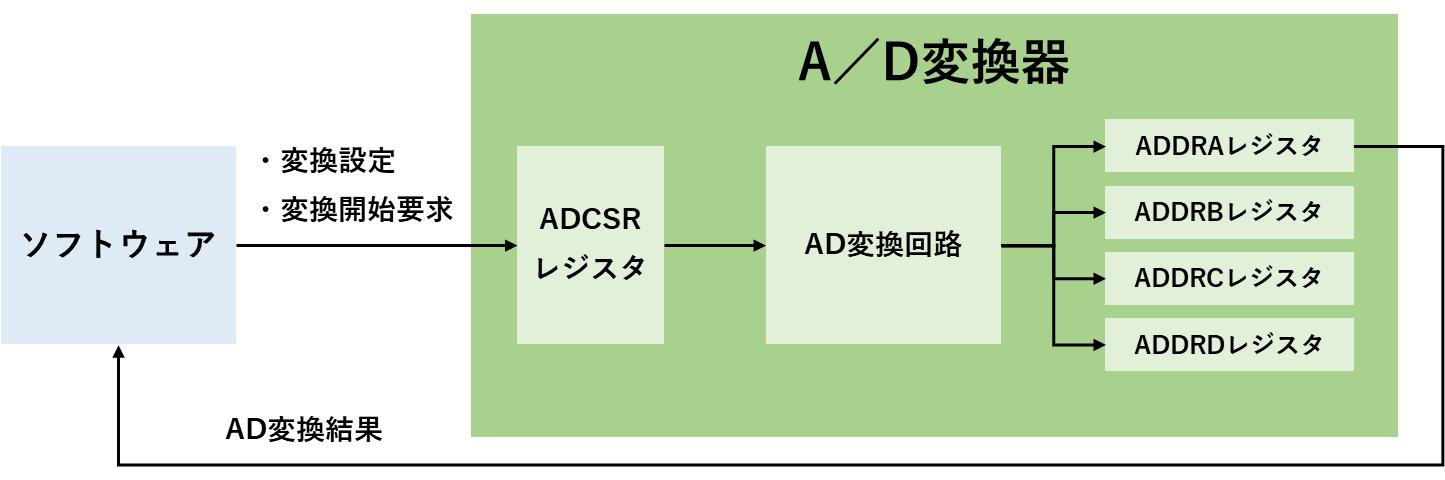 AD変換のレジスタ制御図