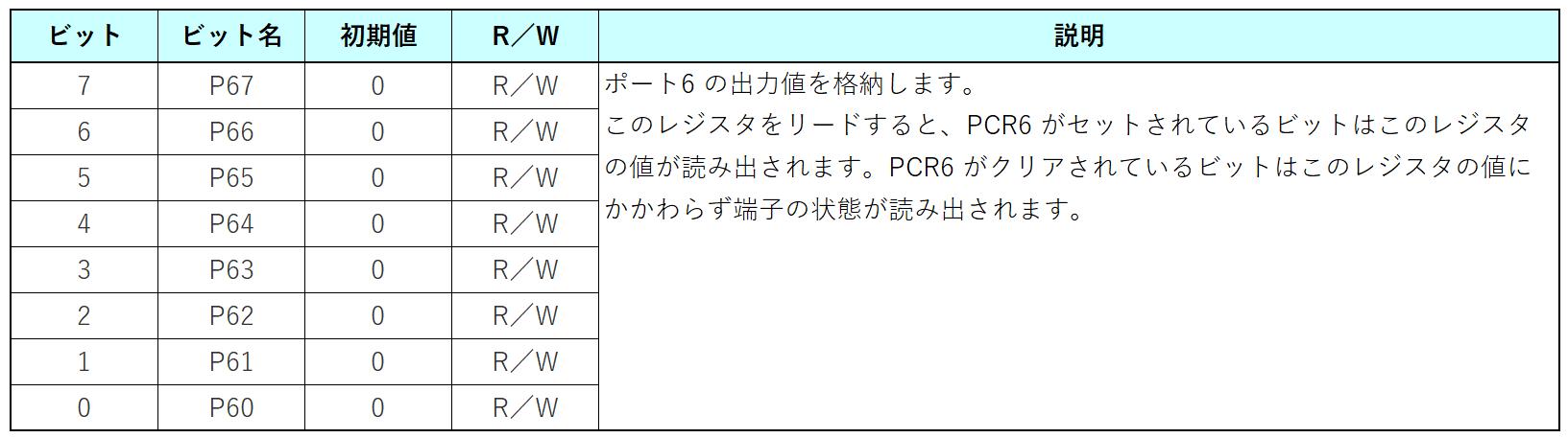 ポートデータレジスタ