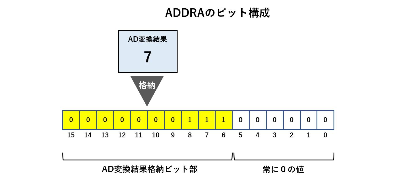 ADDRAの格納イメージ