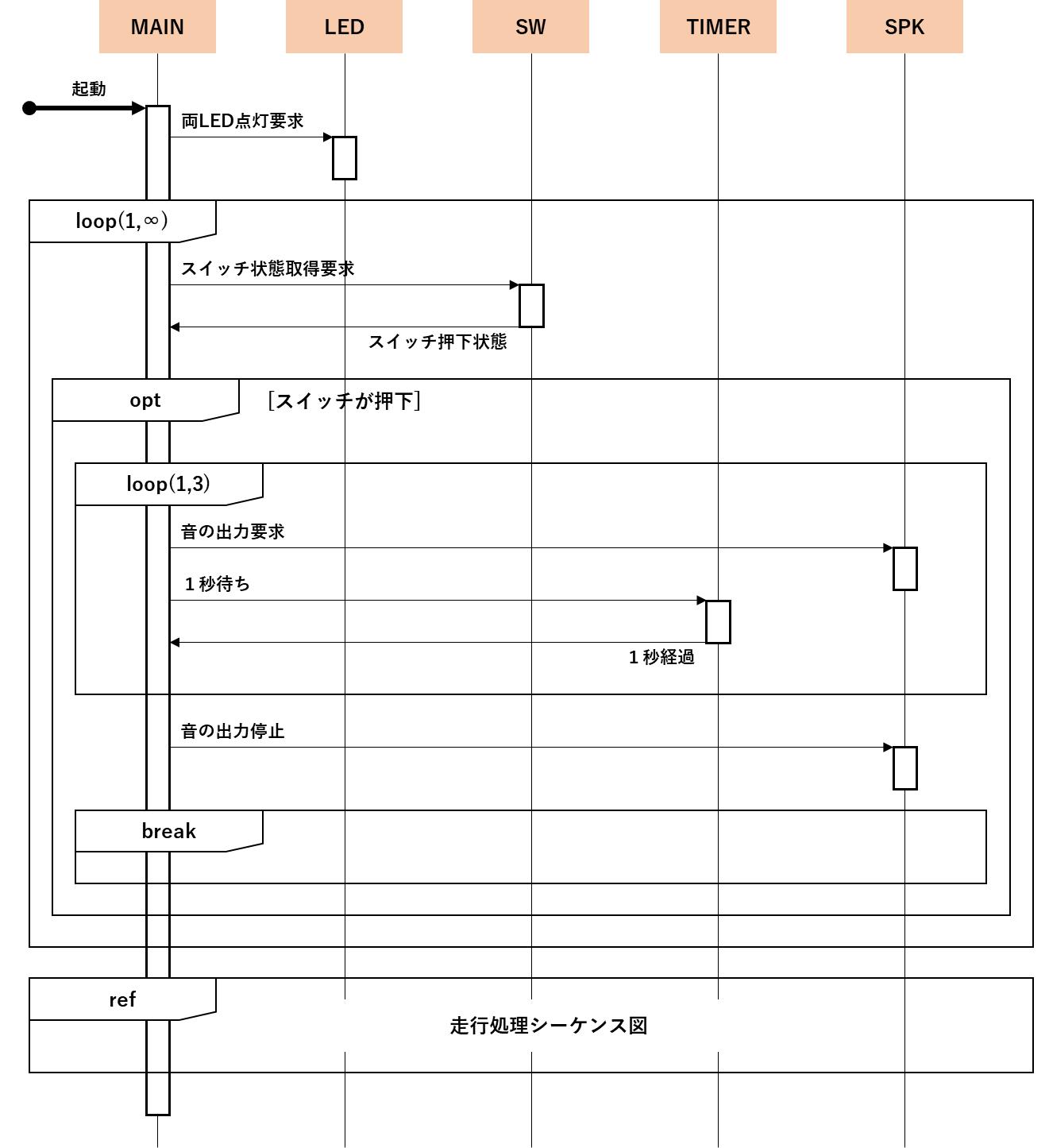 起動時シーケンス図