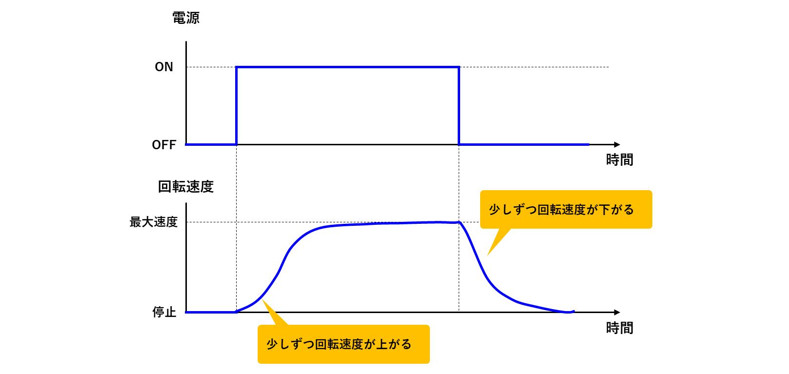 モーターの回転推移