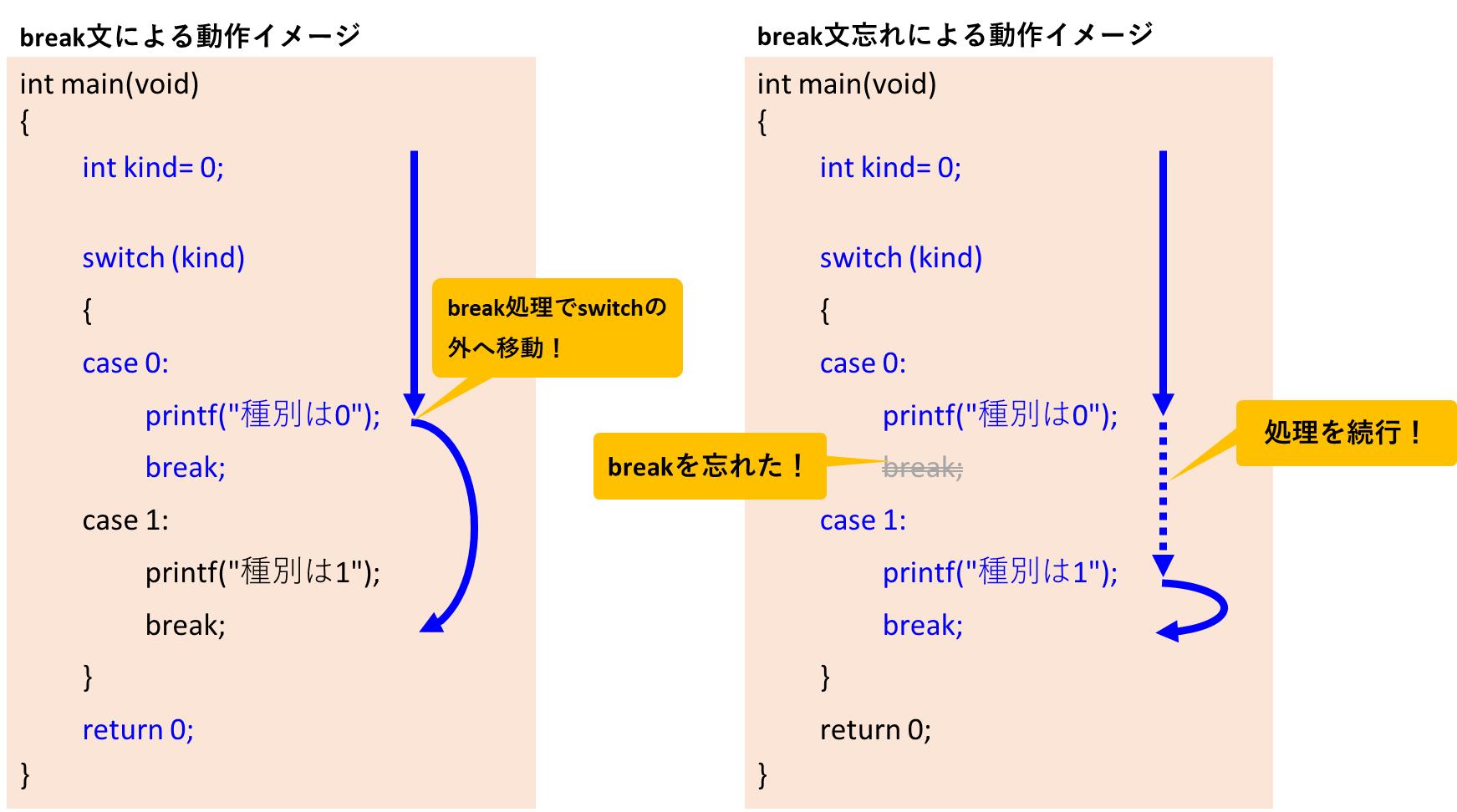 break文の処理イメージ
