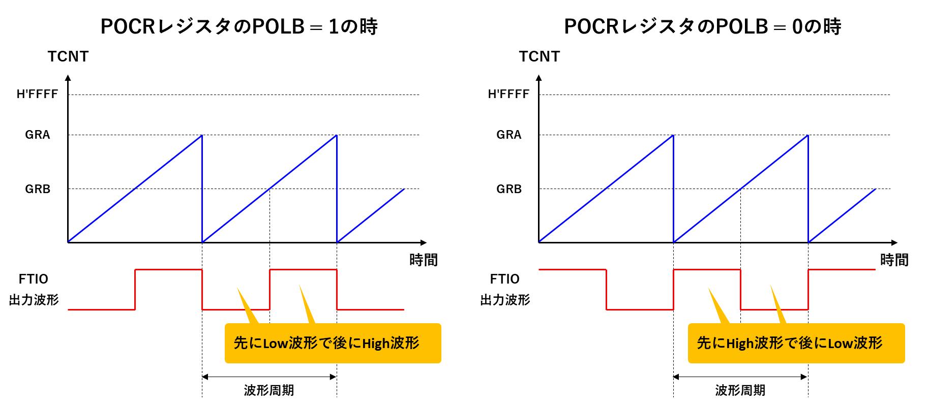 POCRの設定値による波形の変化