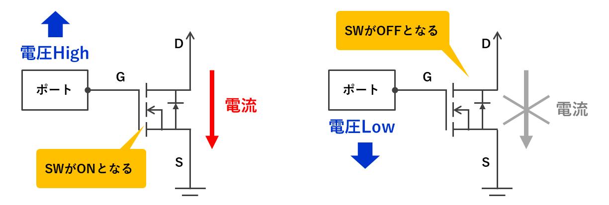 N型のスイッチング
