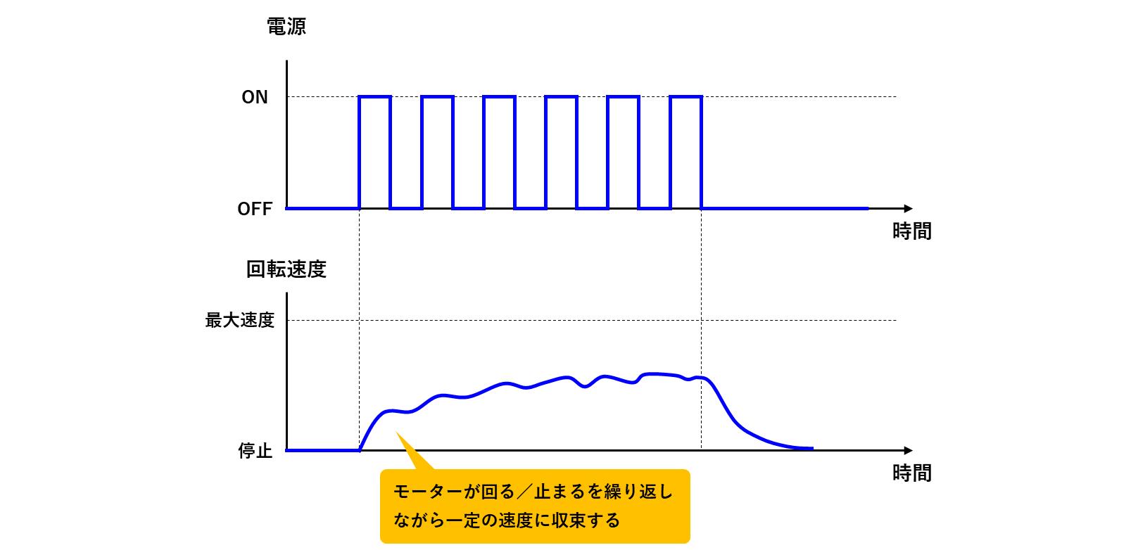 PWMによるモーター制御の回転推移