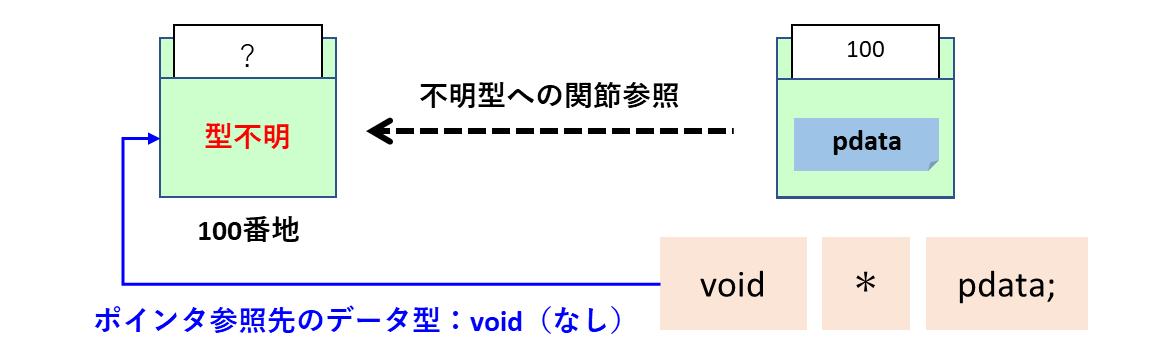 void型ポインタ