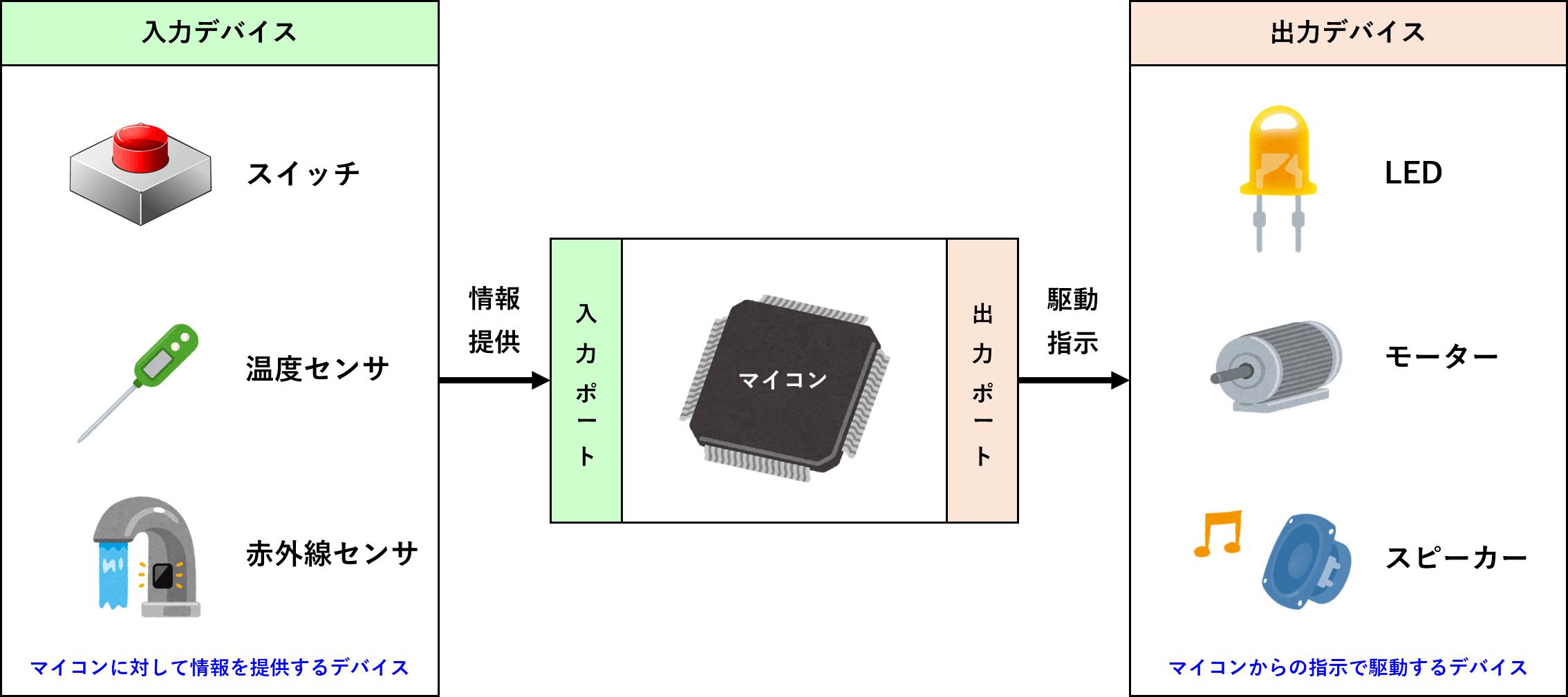 入力と出力デバイス