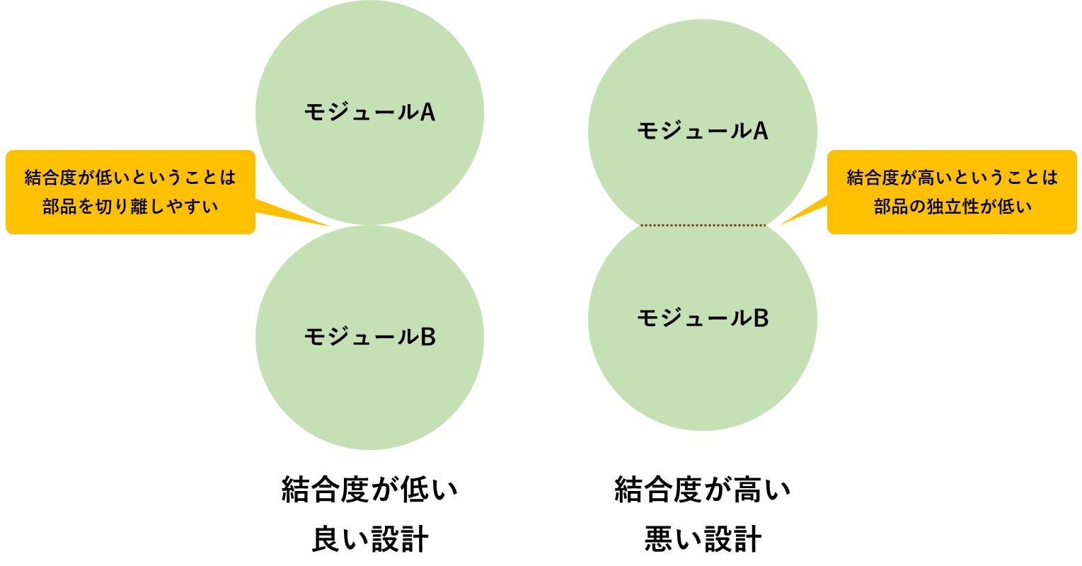 モジュール結合度