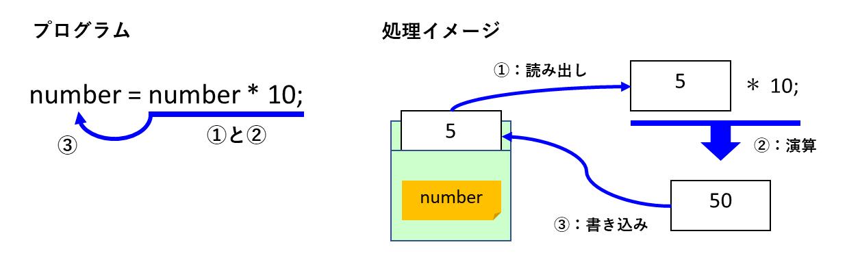 変数の再設定