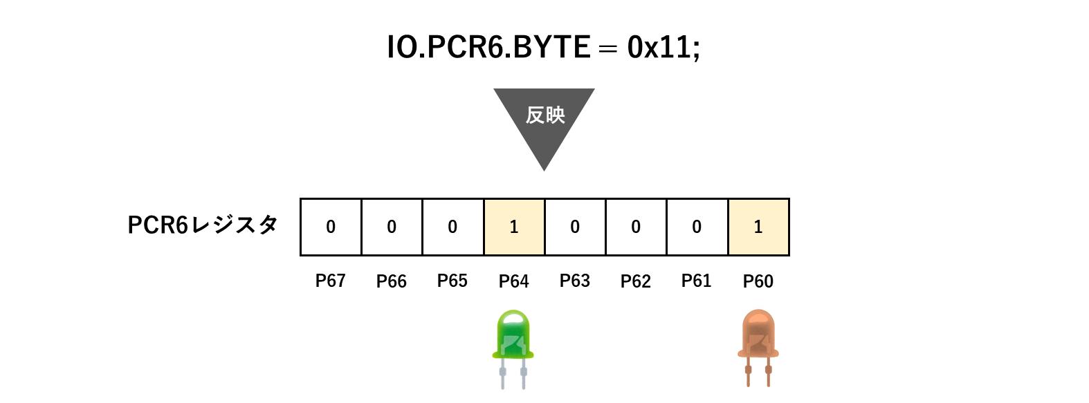 PCR6の設定イメージ
