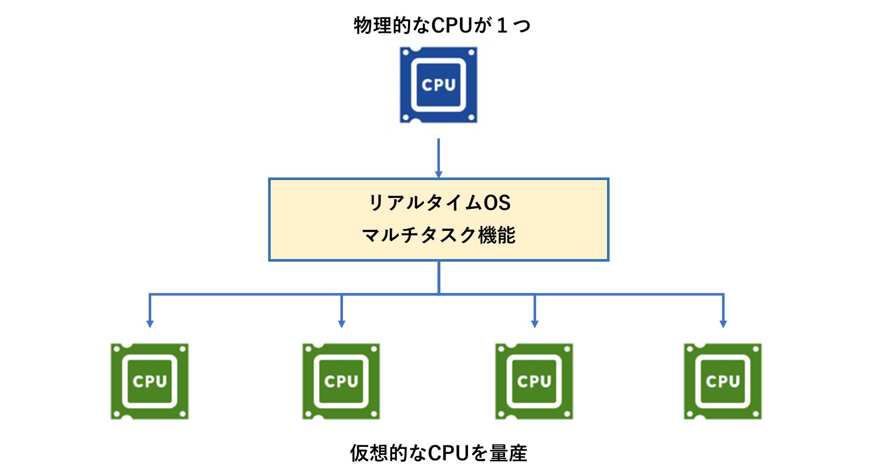 仮想CPUの量産