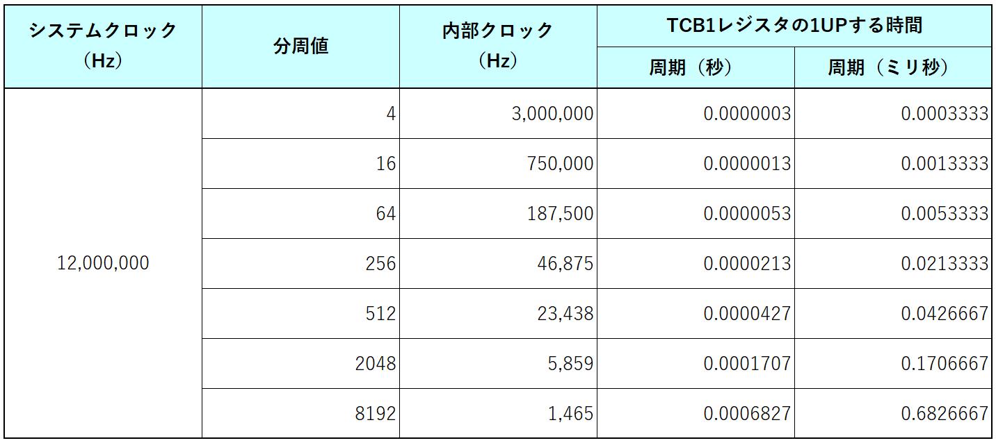 TCB1のカウントアップ時間一覧