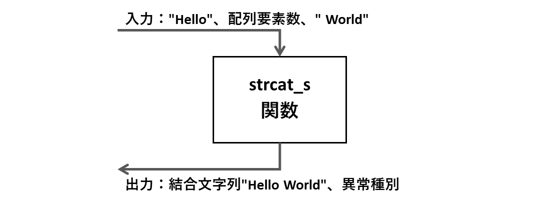 strcat_s