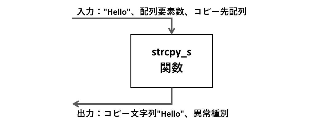 strcpy_s