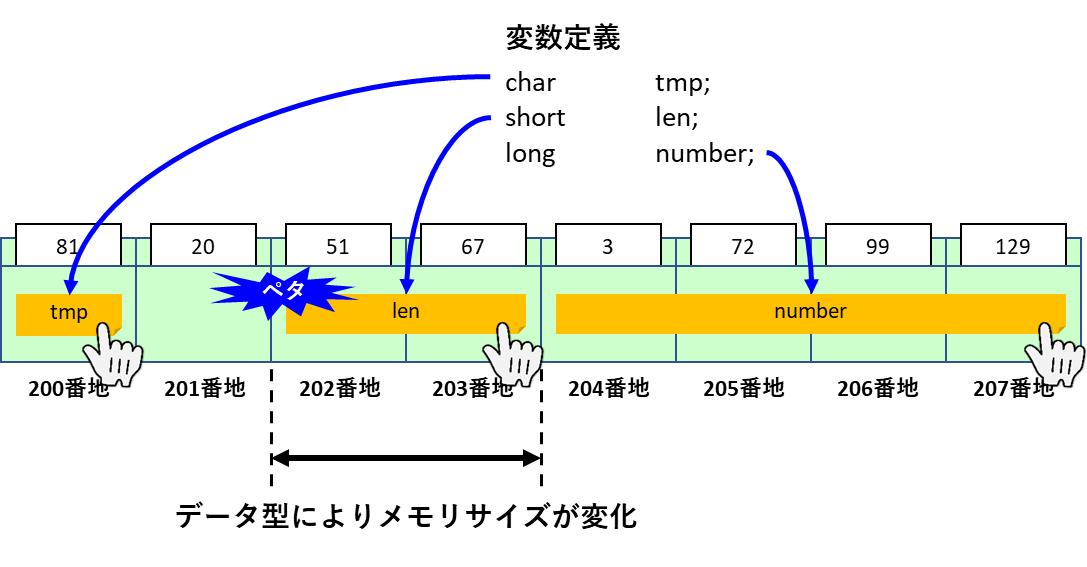 type_memorysize