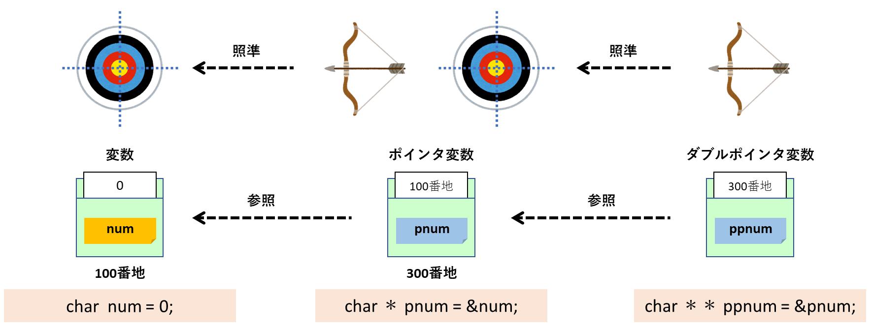 変数とポインタ変数とダブルポインタ変数