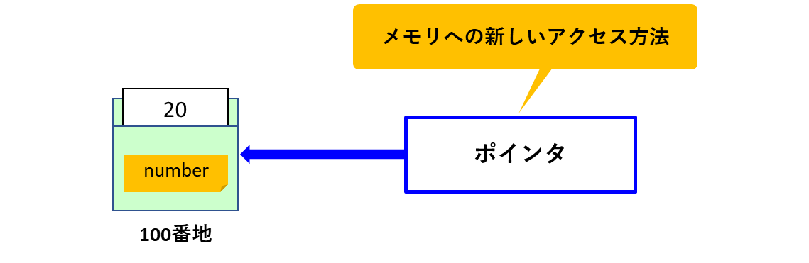 ポインタは新しいメモリアクセスの道具
