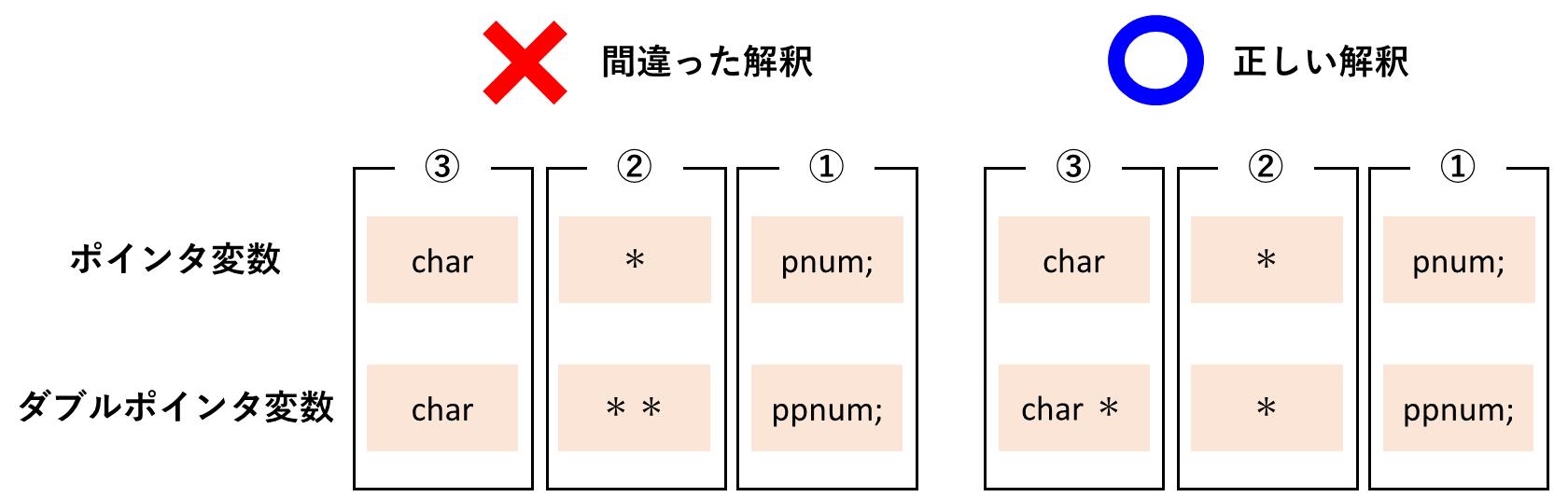 ダブルポインタ変数の正しい解釈