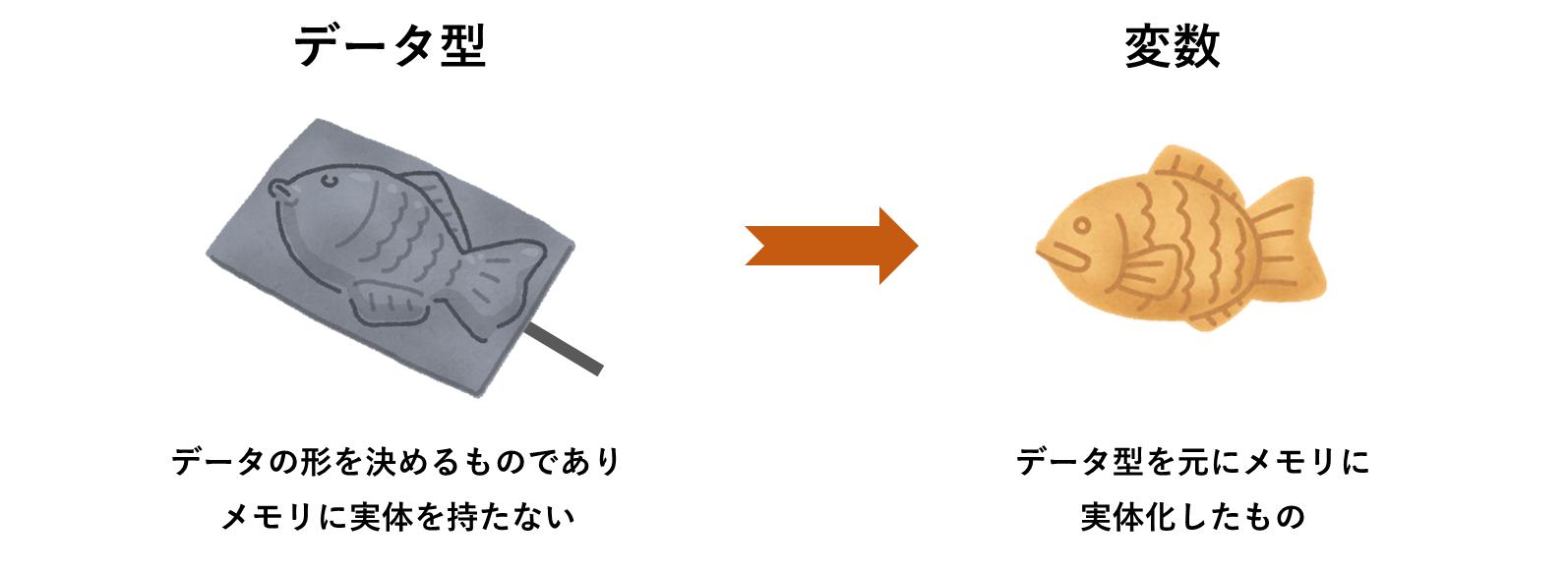型と変数の違い