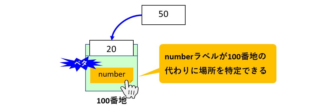 ラベルによるメモリアクセス