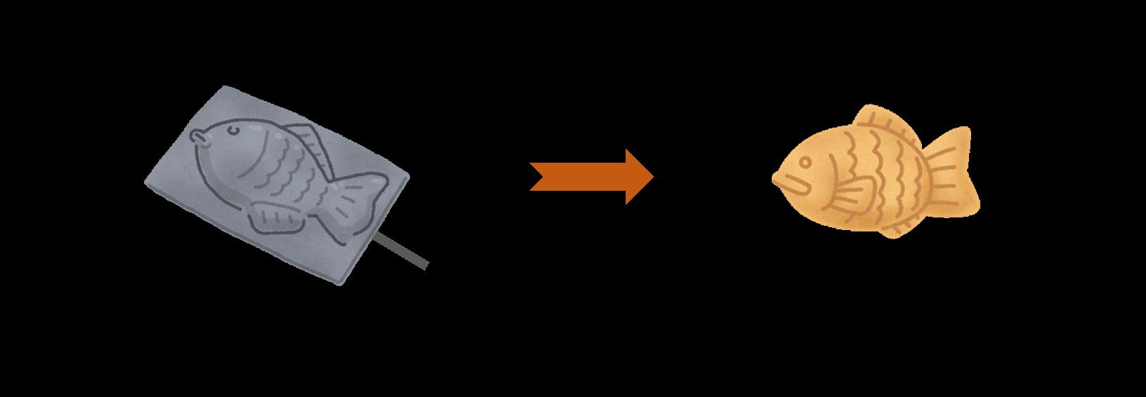 データ型と変数の関係