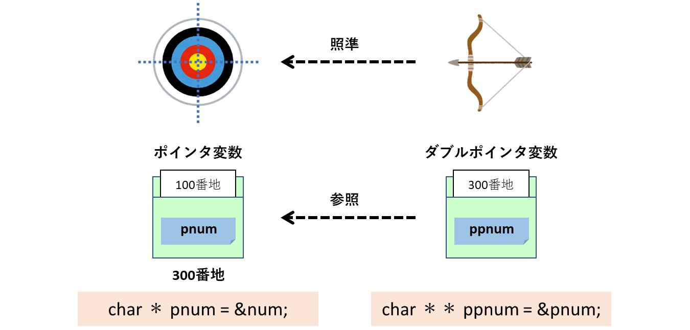 ポインタ変数とダブルポインタ変数の関係