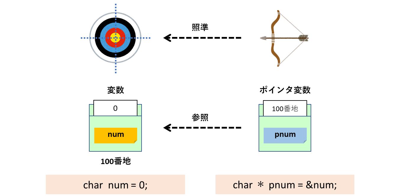 変数とポインタの関係