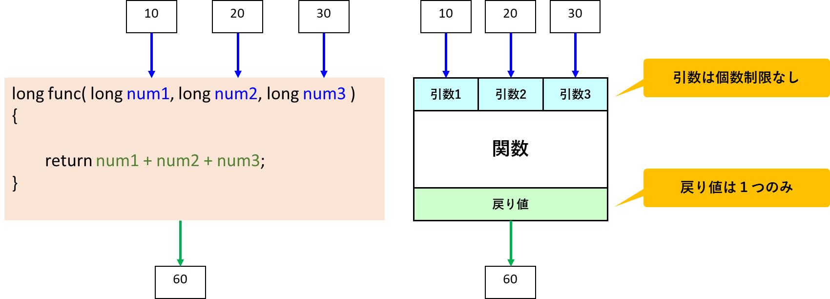 引数と戻り値の個数制限