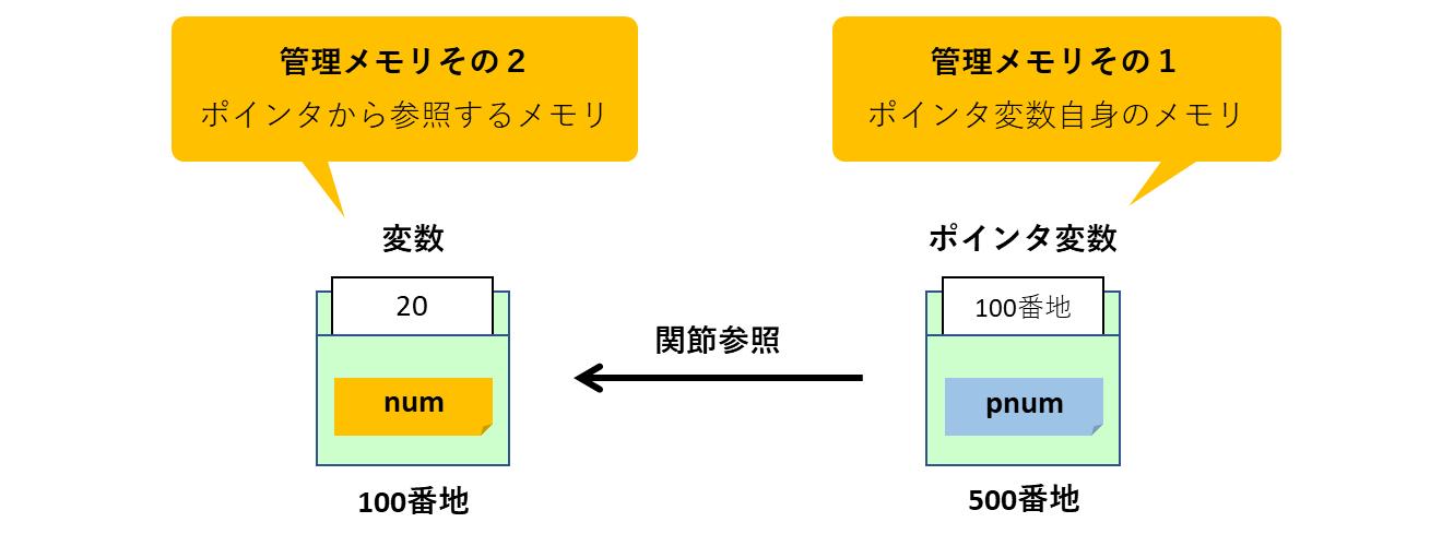 ポインタ変数は2つのメモリを管理