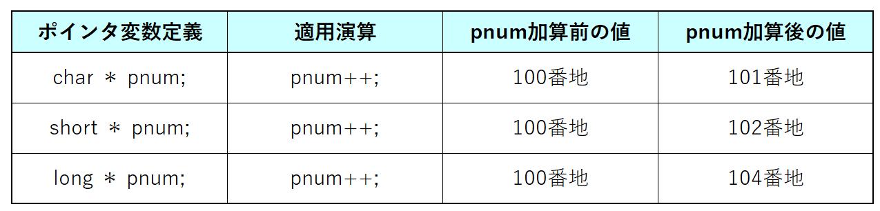 ポインタのデータ型の違いによる加算結果