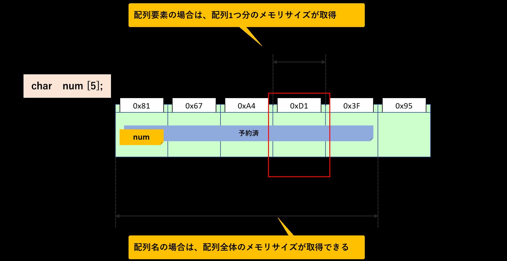 配列のサイズ