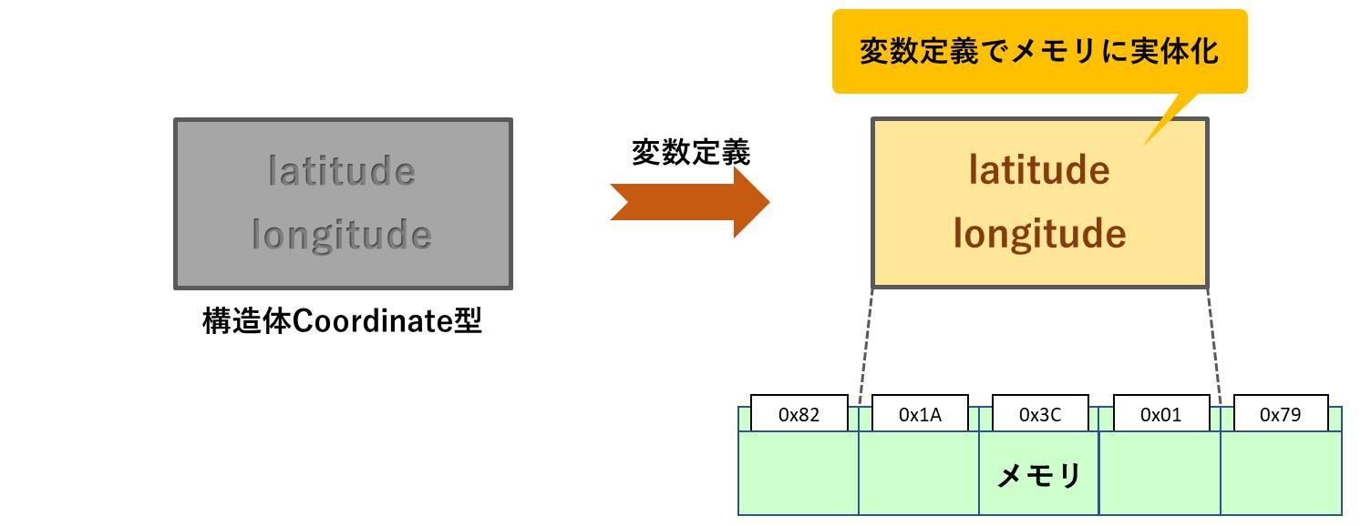 構造体の変数定義イメージ