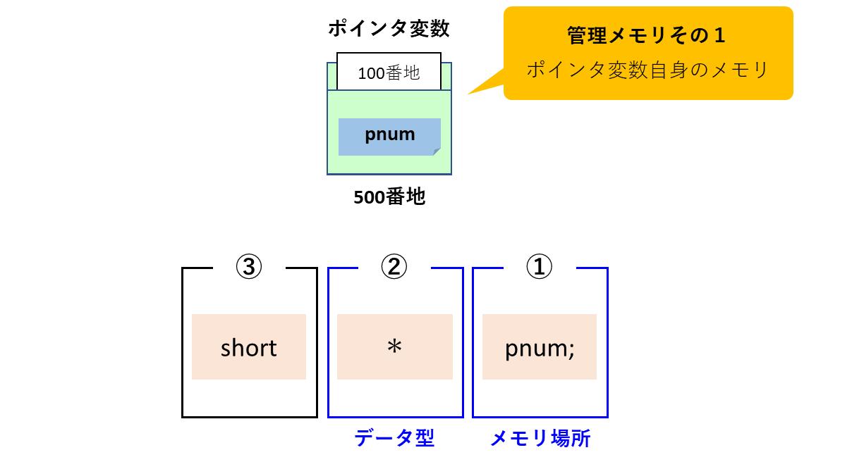 ポインタ変数に対するアクセス条件