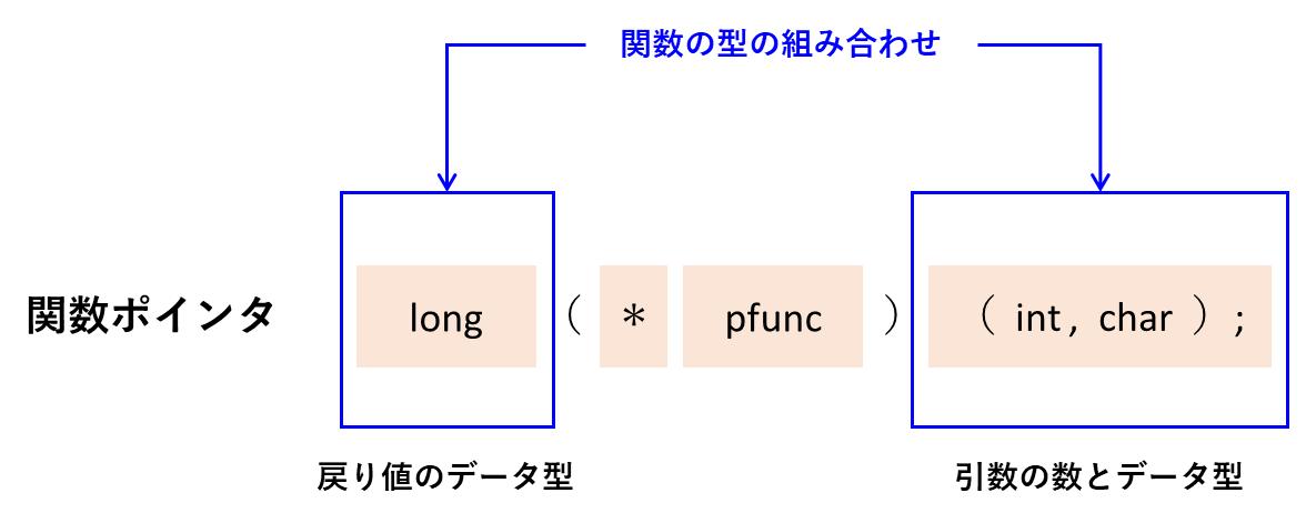 関数ポインタの型の組み合わせ