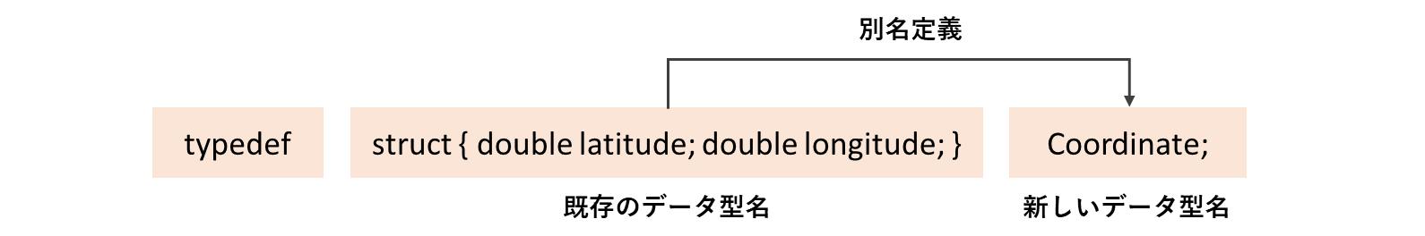 typedefの構造体定義分解