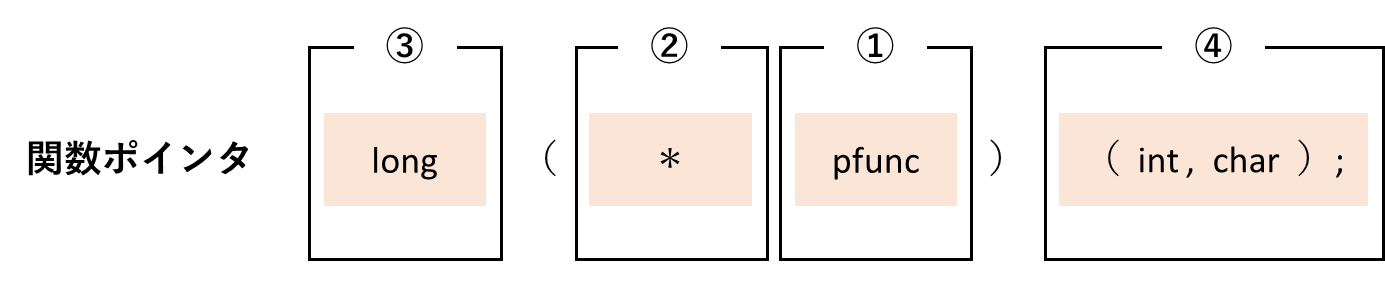 関数ポインタの部品