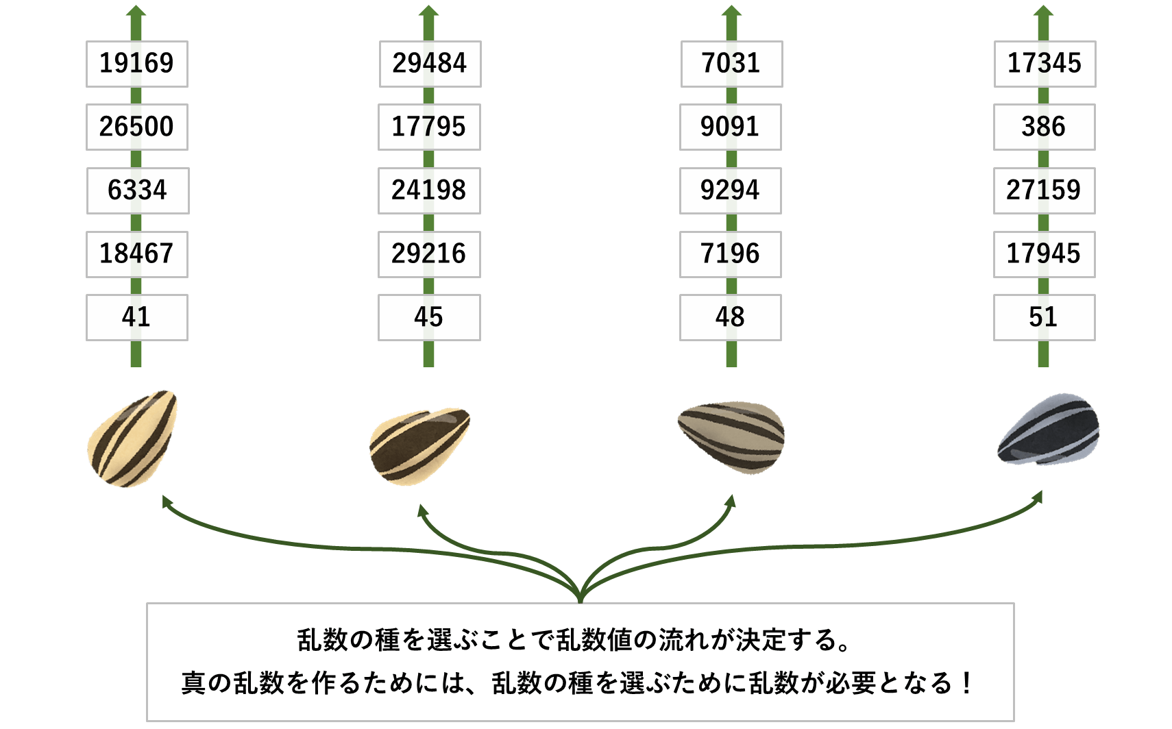乱数の種の違いによる乱数の違い