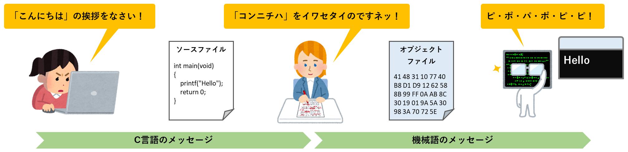 翻訳ありの場合