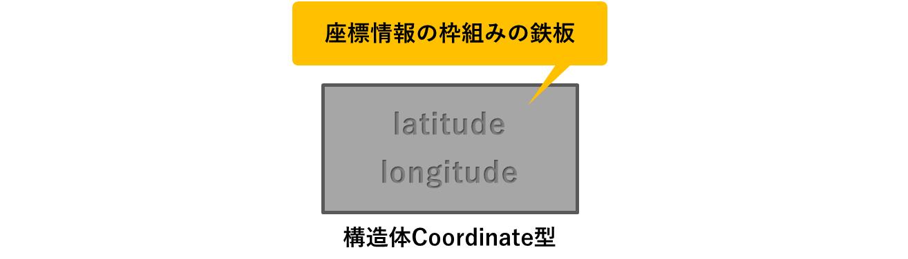 型定義のイメージ