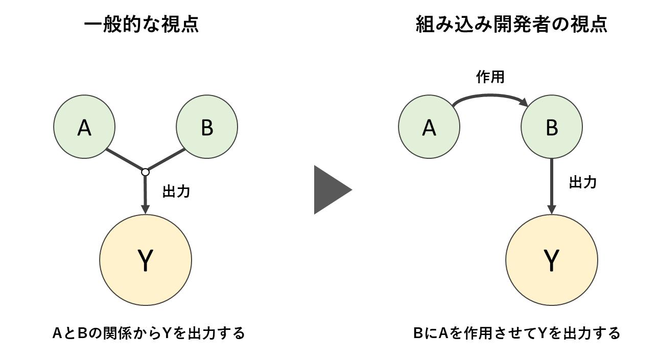 論理演算の視点