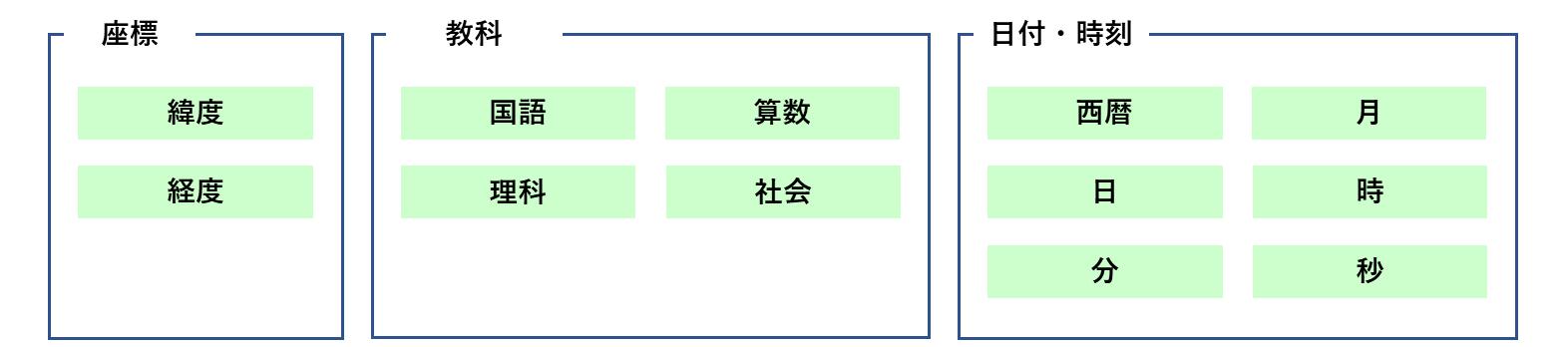 複数データの構造