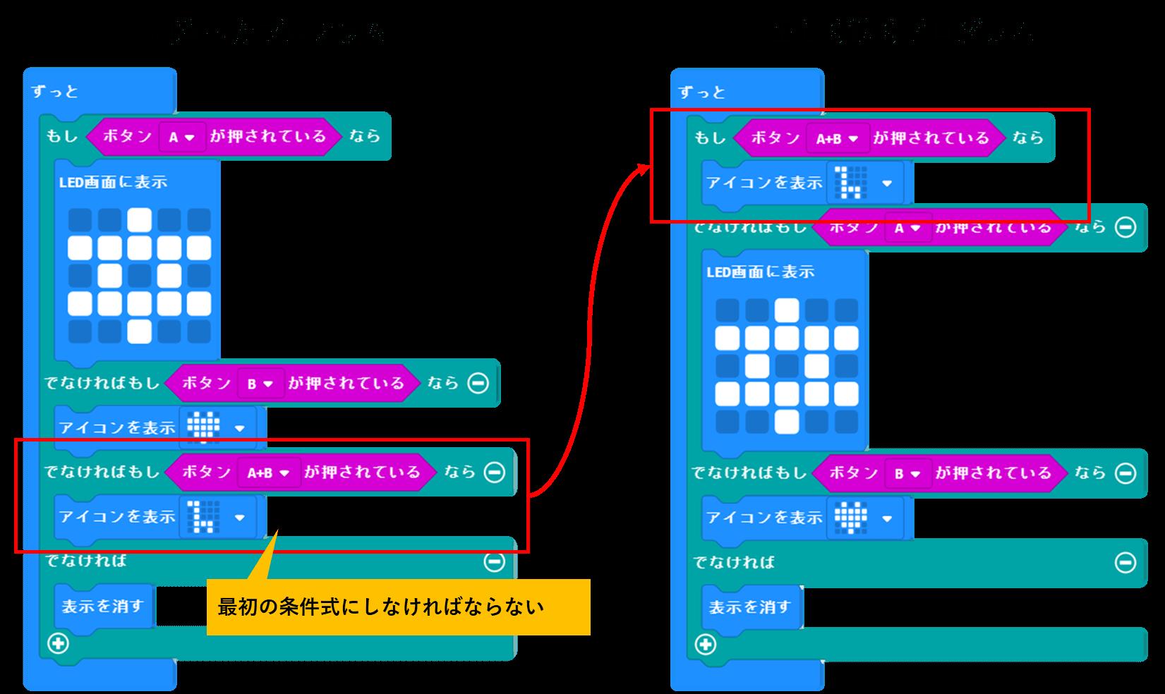 AとBを押したときのプログラムの正誤図