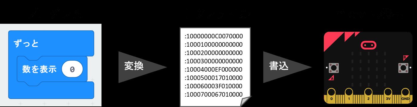 microbitへの書き込み手順