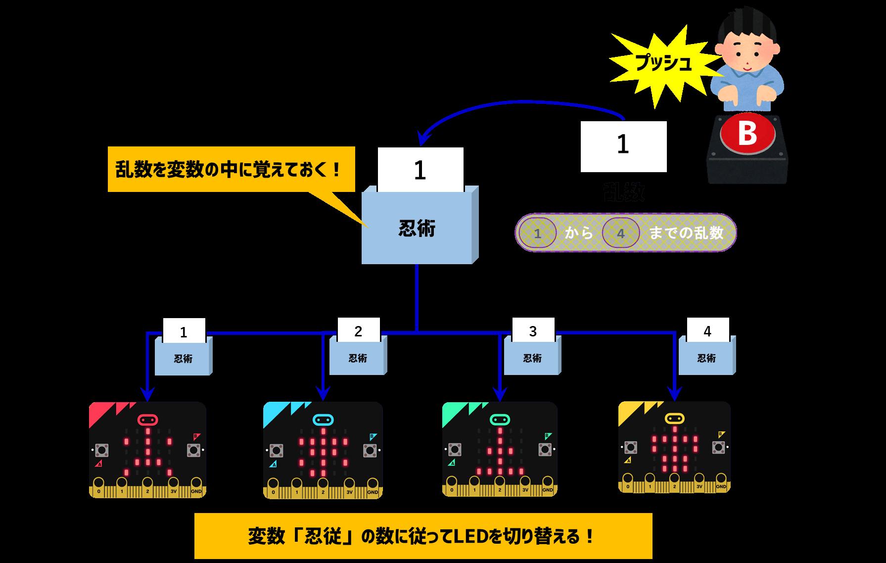 スイッチBを押すと忍術が選択されるイメージ図