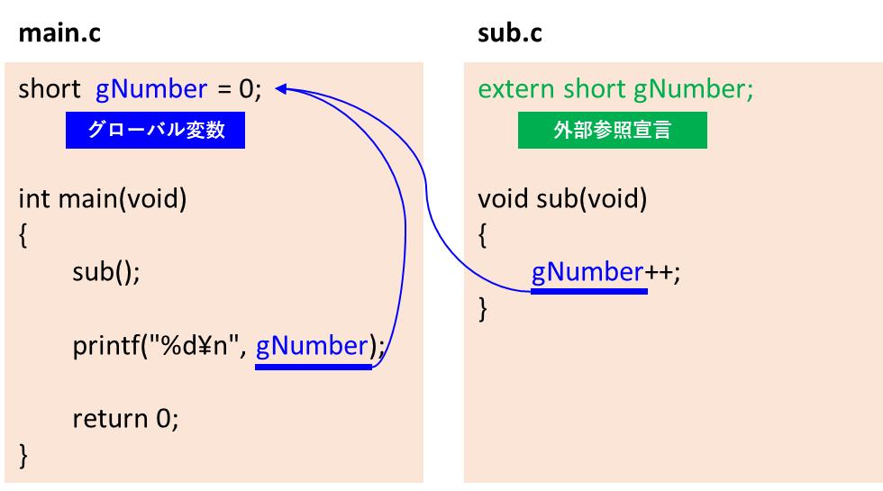 複数ファイルからのグローバル変数参照