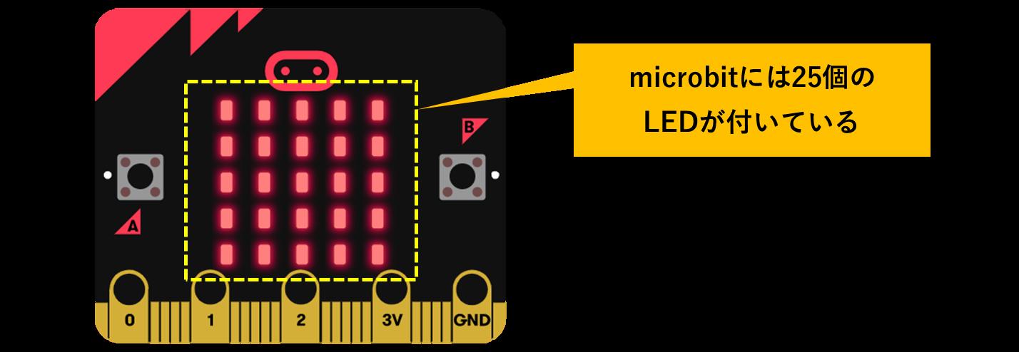 micro:bitのLED