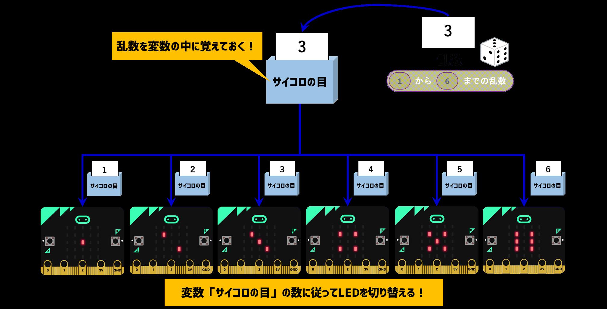 サイコロシステムの全体像