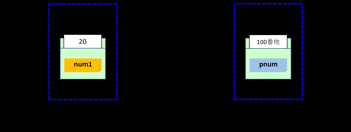 ポインタ変数の保護場所