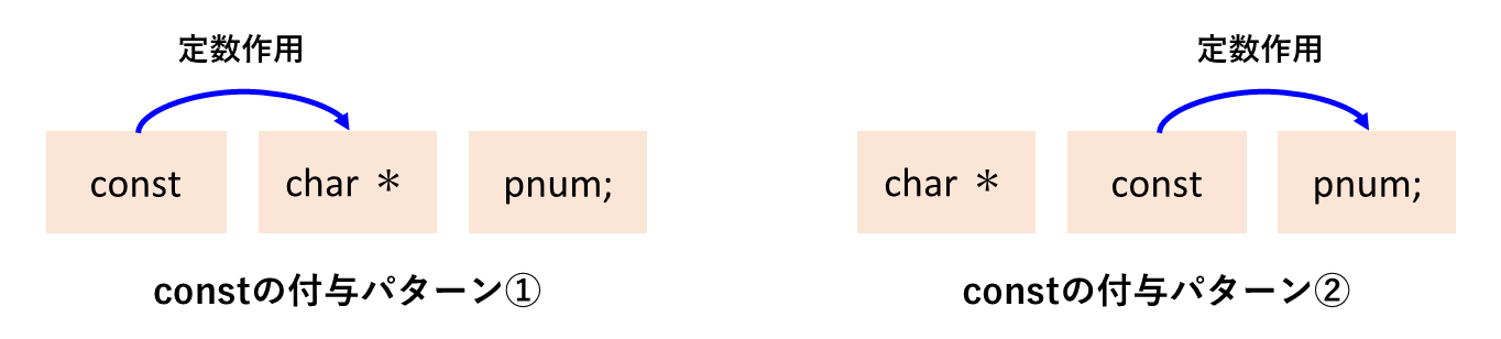 ポインタへの2つの定数作用