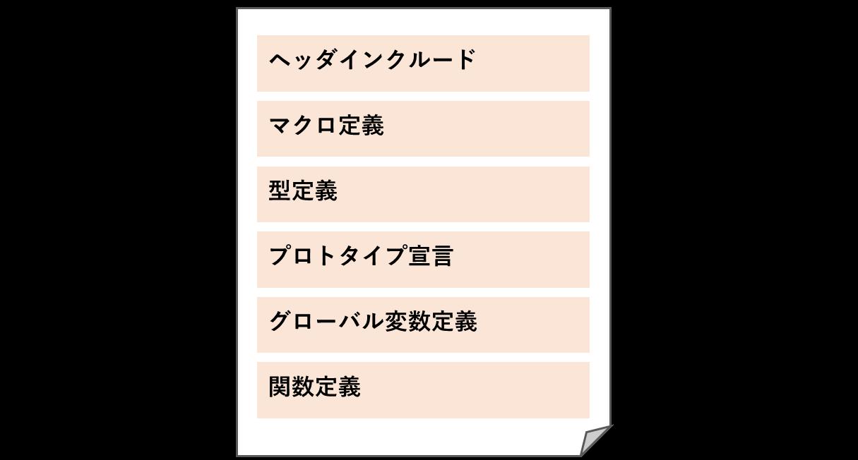 ソースファイルの定義順